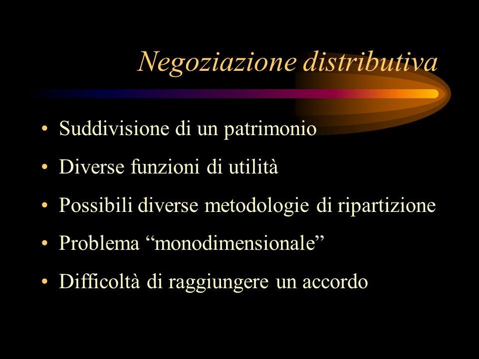 Negoziazione distributiva Suddivisione di un patrimonio Diverse funzioni di utilità Possibili diverse metodologie di ripartizione Problema monodimensi