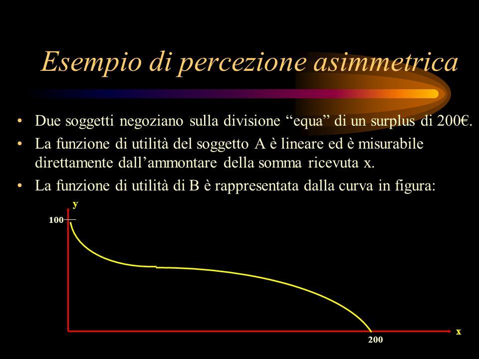 Esempio di percezione asimmetrica Due soggetti negoziano sulla divisione equa di un surplus di 200. La funzione di utilità del soggetto A è lineare ed