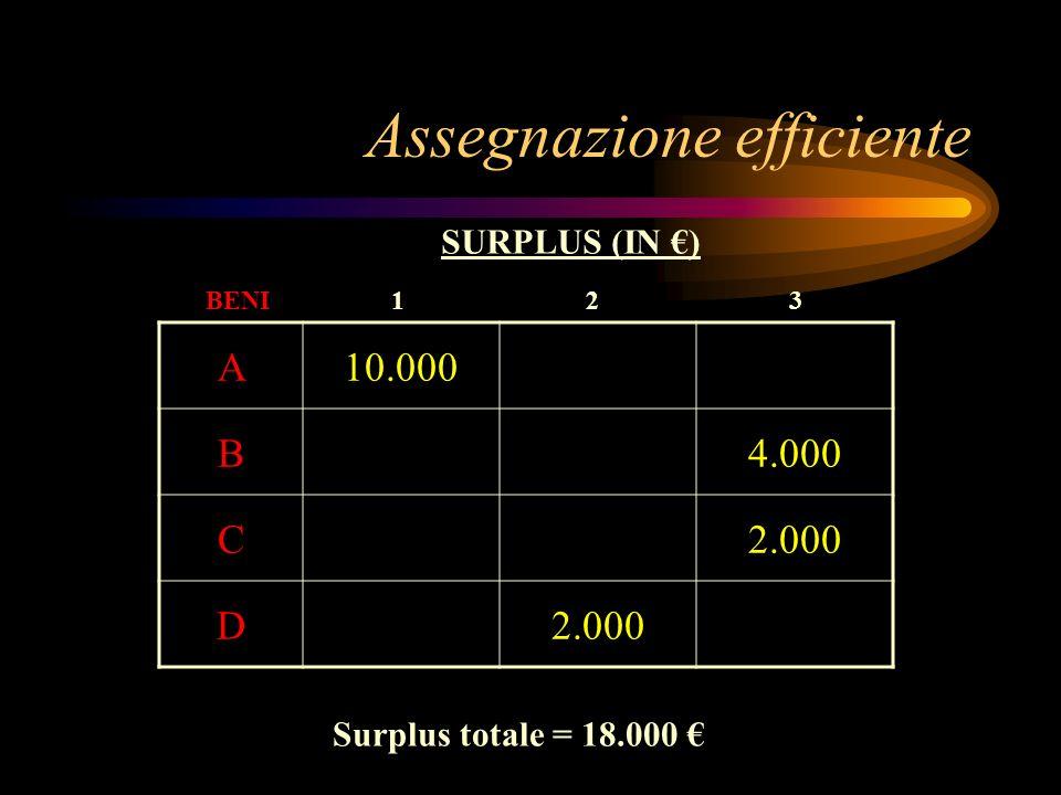 Assegnazione efficiente A10.000 B4.000 C2.000 D BENI SURPLUS (IN ) 123 Surplus totale = 18.000
