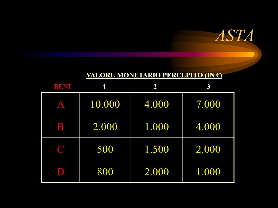 ASTA A10.0004.0007.000 B2.0001.0004.000 C5001.5002.000 D8002.0001.000 BENI VALORE MONETARIO PERCEPITO (IN ) 123