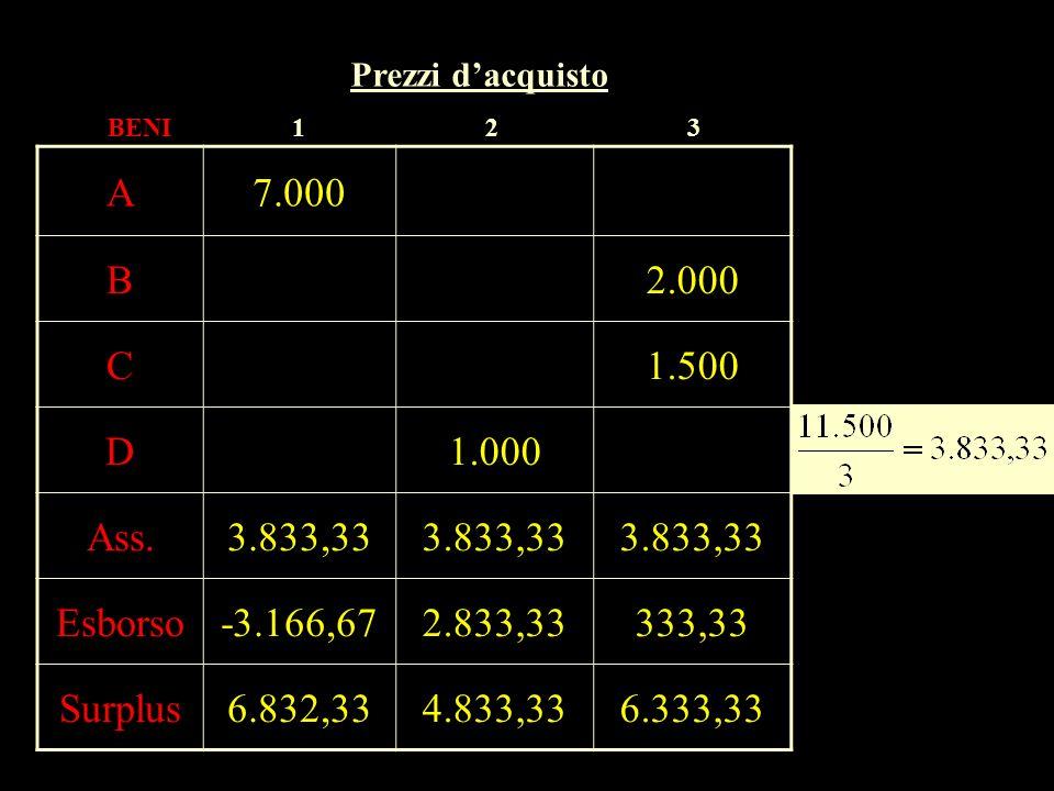 A7.000 B2.000 C1.500 D1.000 Ass.3.833,33 Esborso-3.166,672.833,33333,33 Surplus6.832,334.833,336.333,33 BENI Prezzi dacquisto 123