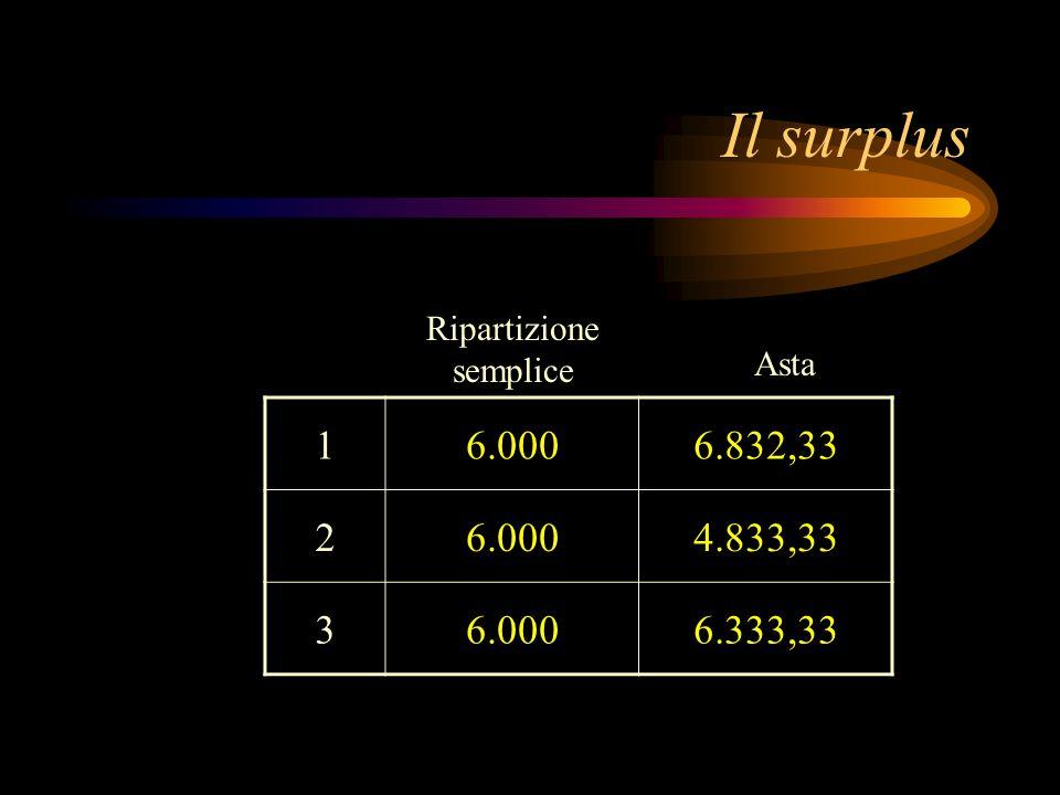 Il surplus 16.0006.832,33 26.0004.833,33 36.0006.333,33 Ripartizione semplice Asta