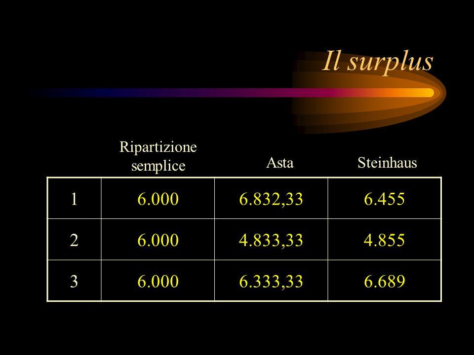 Il surplus 16.0006.832,336.455 26.0004.833,334.855 36.0006.333,336.689 Ripartizione semplice AstaSteinhaus