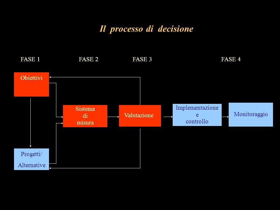 Il processo di decisione Obiettivi Sistema di misura Implementazione e controllo Progetti/ Alternative FASE 1FASE 2FASE 3FASE 4 Monitoraggio Valutazio