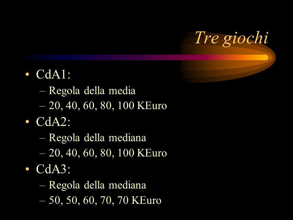 Tre giochi CdA1: –Regola della media –20, 40, 60, 80, 100 KEuro CdA2: –Regola della mediana –20, 40, 60, 80, 100 KEuro CdA3: –Regola della mediana –50