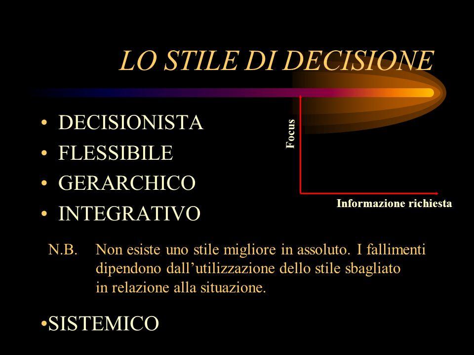 LO STILE DI DECISIONE DECISIONISTA FLESSIBILE GERARCHICO INTEGRATIVO N.B. Non esiste uno stile migliore in assoluto. I fallimenti dipendono dallutiliz