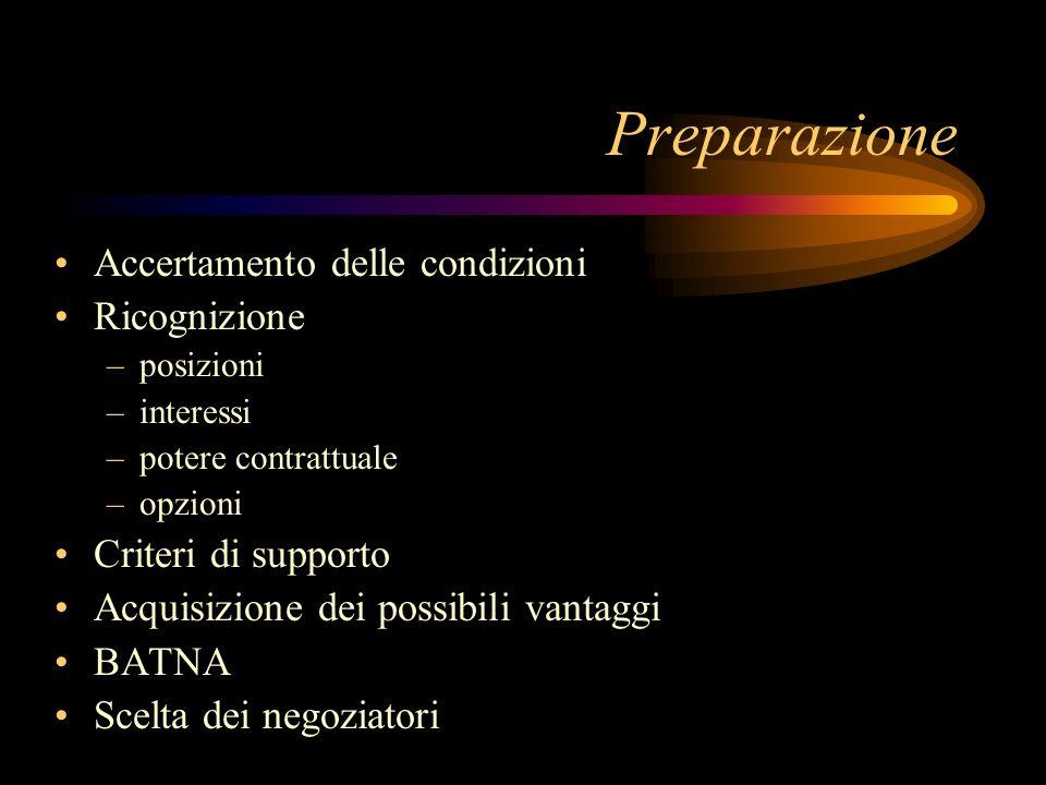 Preparazione Accertamento delle condizioni Ricognizione –posizioni –interessi –potere contrattuale –opzioni Criteri di supporto Acquisizione dei possi