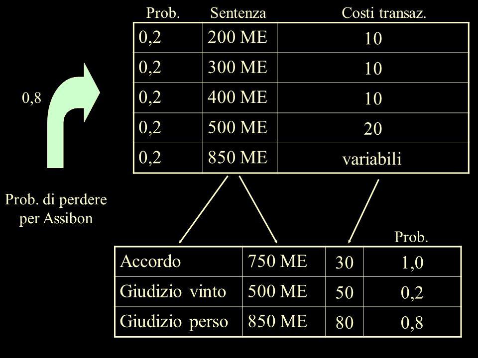 0,2200 ME 10 0,2300 ME 10 0,2400 ME 10 0,2500 ME 20 0,2850 ME variabili Prob.SentenzaCosti transaz. Accordo750 ME 301,0 Giudizio vinto500 ME 500,2 Giu