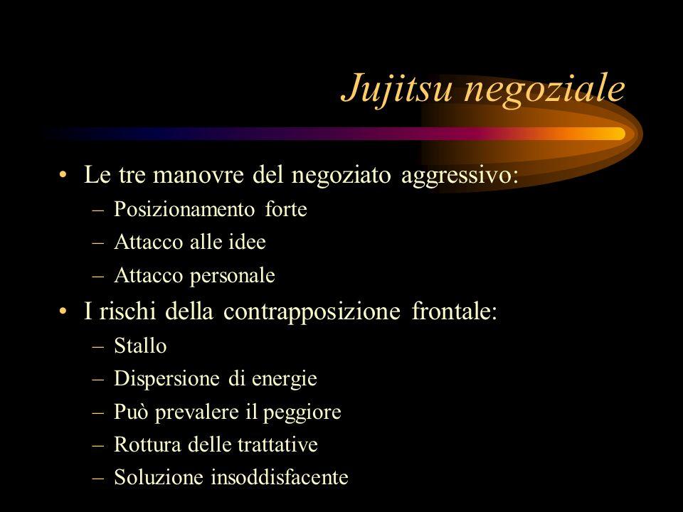 Jujitsu negoziale Le tre manovre del negoziato aggressivo: –Posizionamento forte –Attacco alle idee –Attacco personale I rischi della contrapposizione