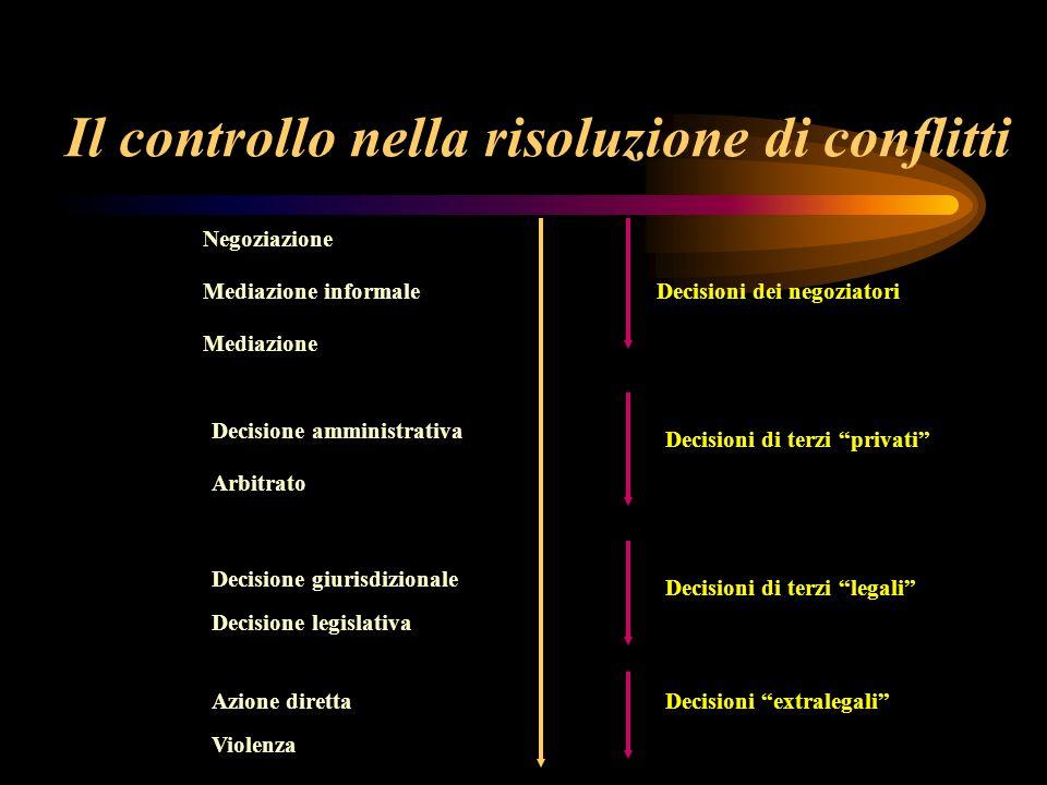 Il controllo nella risoluzione di conflitti Negoziazione Mediazione informale Mediazione Arbitrato Decisione amministrativa Decisione giurisdizionale