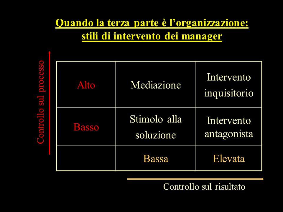 AltoMediazione Intervento inquisitorio Basso Stimolo alla soluzione Intervento antagonista BassaElevata Controllo sul risultato Controllo sul processo