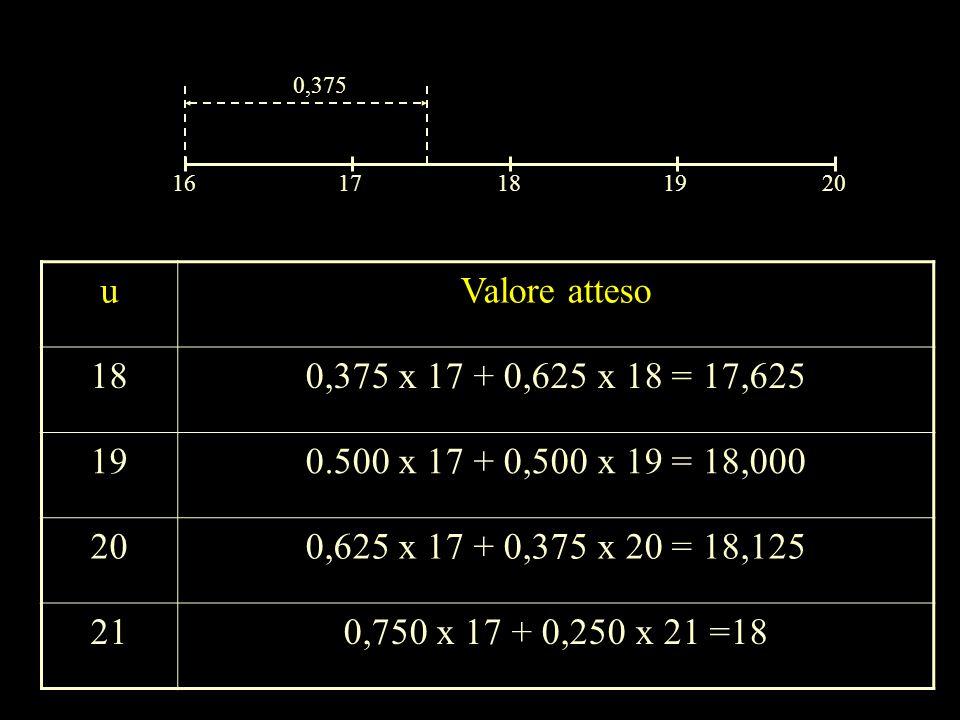 1617181920 0,375 uValore atteso 180,375 x 17 + 0,625 x 18 = 17,625 190.500 x 17 + 0,500 x 19 = 18,000 200,625 x 17 + 0,375 x 20 = 18,125 210,750 x 17