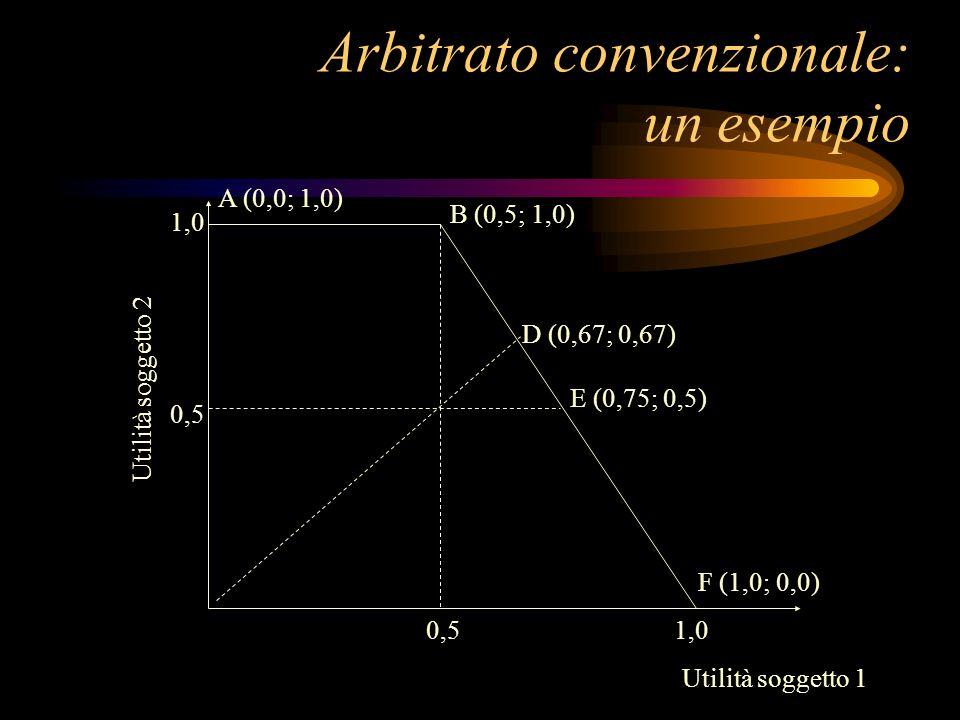 Arbitrato convenzionale: un esempio 0,5 1,0 0,5 D (0,67; 0,67) E (0,75; 0,5) B (0,5; 1,0) A (0,0; 1,0) F (1,0; 0,0) Utilità soggetto 1 Utilità soggett