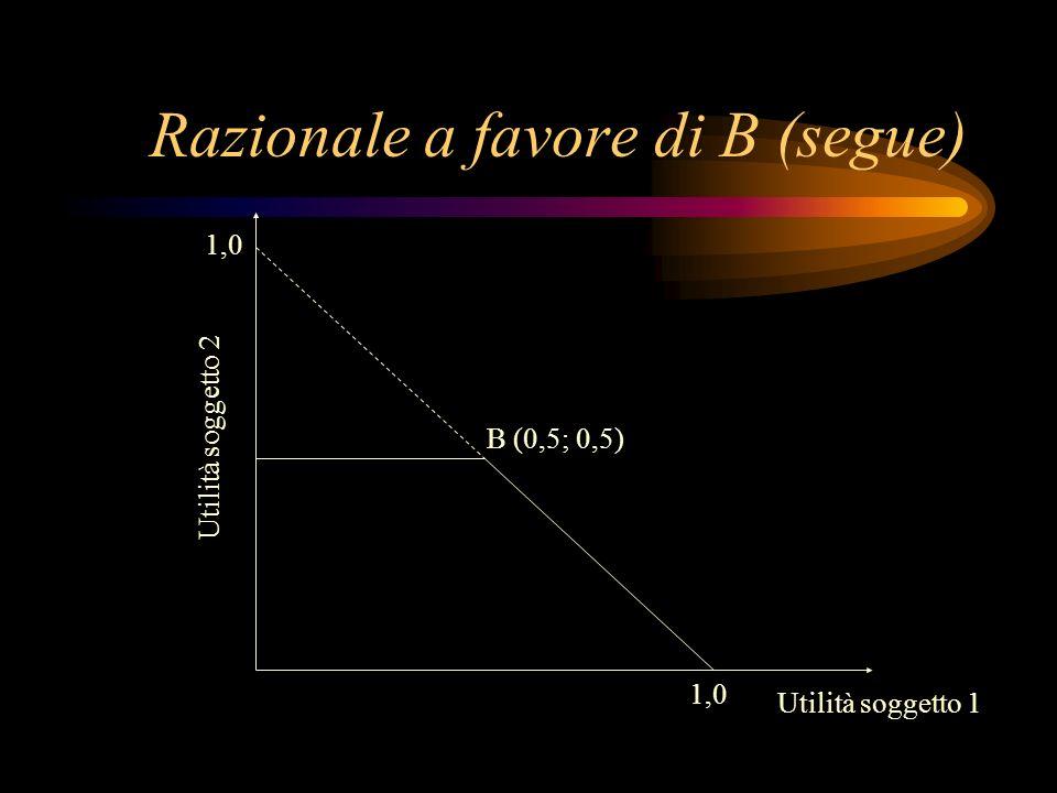 Razionale a favore di B (segue) B (0,5; 0,5) Utilità soggetto 1 Utilità soggetto 2 1,0