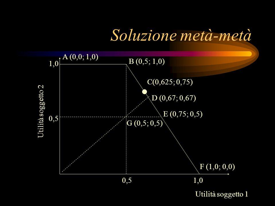 Soluzione metà-metà 0,5 1,0 0,5 G (0,5; 0,5) D (0,67; 0,67) E (0,75; 0,5) B (0,5; 1,0) A (0,0; 1,0) F (1,0; 0,0) Utilità soggetto 1 Utilità soggetto 2