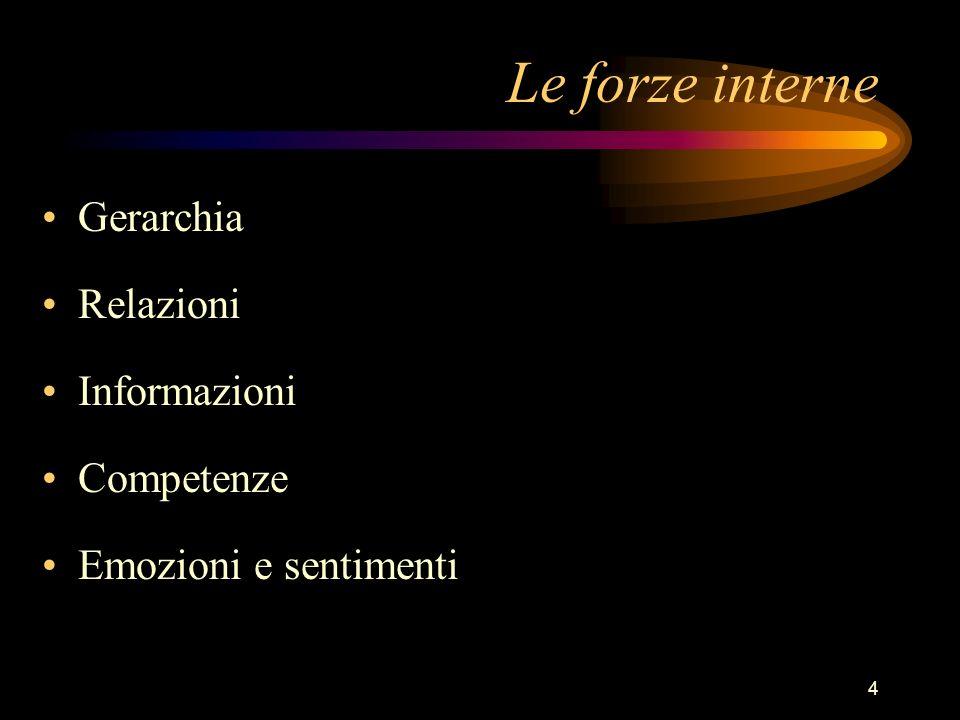 4 Le forze interne Gerarchia Relazioni Informazioni Competenze Emozioni e sentimenti