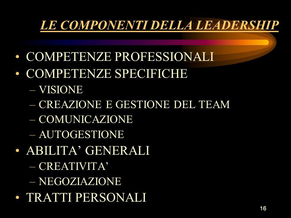 16 LE COMPONENTI DELLA LEADERSHIP COMPETENZE PROFESSIONALI COMPETENZE SPECIFICHE –VISIONE –CREAZIONE E GESTIONE DEL TEAM –COMUNICAZIONE –AUTOGESTIONE