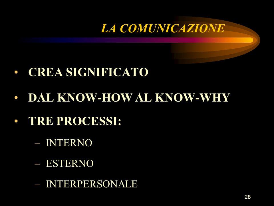 28 LA COMUNICAZIONE CREA SIGNIFICATO DAL KNOW-HOW AL KNOW-WHY TRE PROCESSI: –INTERNO –ESTERNO –INTERPERSONALE