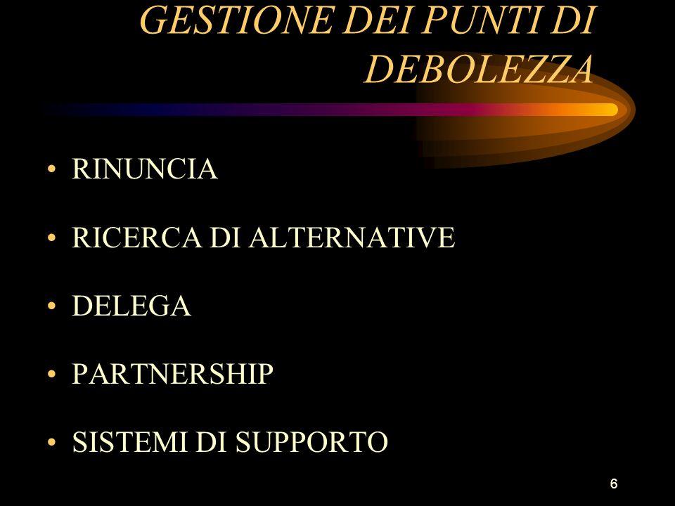 6 GESTIONE DEI PUNTI DI DEBOLEZZA RINUNCIA RICERCA DI ALTERNATIVE DELEGA PARTNERSHIP SISTEMI DI SUPPORTO