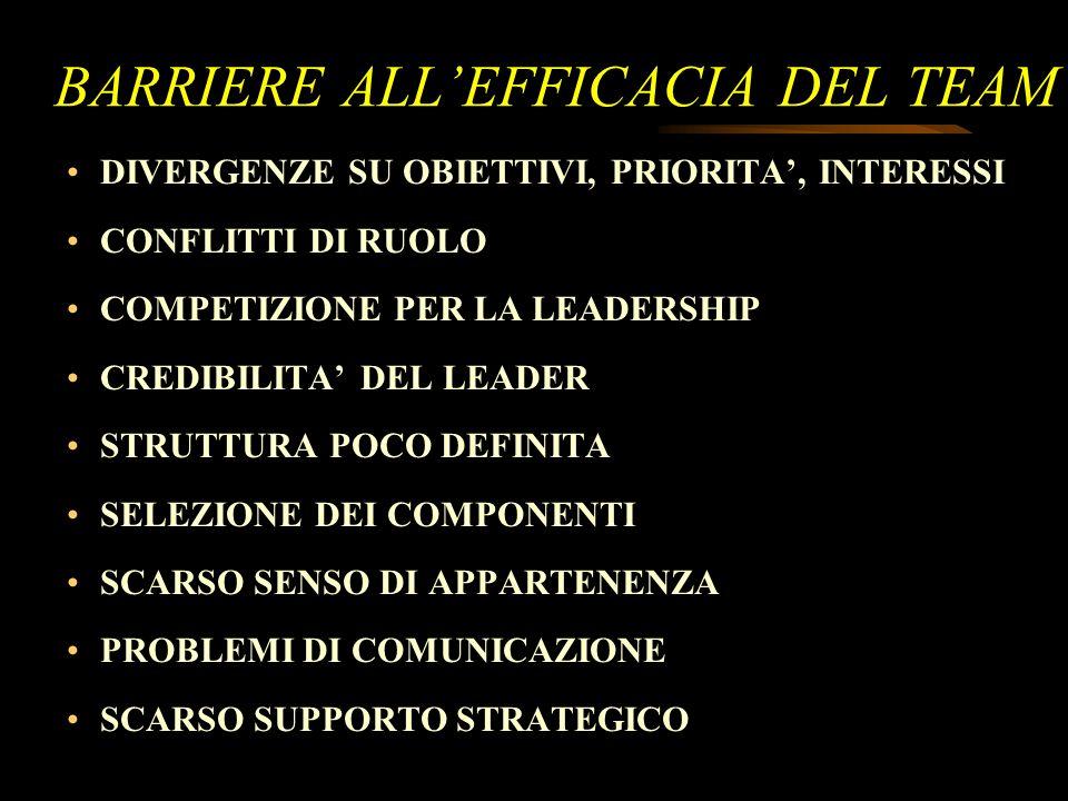 8 BARRIERE ALLEFFICACIA DEL TEAM DIVERGENZE SU OBIETTIVI, PRIORITA, INTERESSI CONFLITTI DI RUOLO COMPETIZIONE PER LA LEADERSHIP CREDIBILITA DEL LEADER