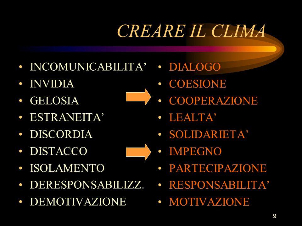 9 CREARE IL CLIMA INCOMUNICABILITA INVIDIA GELOSIA ESTRANEITA DISCORDIA DISTACCO ISOLAMENTO DERESPONSABILIZZ. DEMOTIVAZIONE DIALOGO COESIONE COOPERAZI