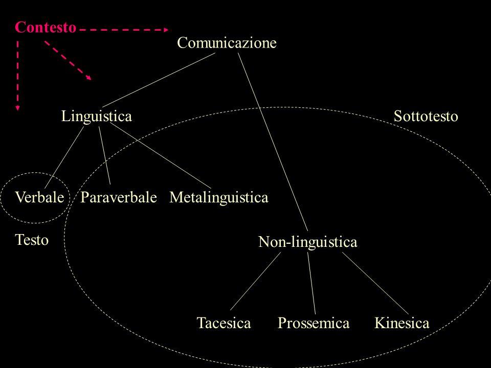 Comunicazione Linguistica ParaverbaleVerbale Non-linguistica TacesicaProssemicaKinesica Metalinguistica Contesto Testo Sottotesto