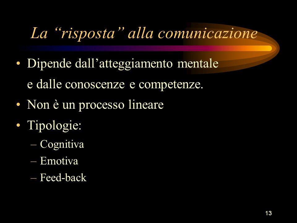13 La risposta alla comunicazione Dipende dallatteggiamento mentale e dalle conoscenze e competenze. Non è un processo lineare Tipologie: –Cognitiva –