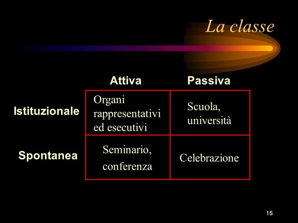 15 La classe Organi rappresentativi ed esecutivi Scuola, università Seminario, conferenza Celebrazione Spontanea Istituzionale AttivaPassiva