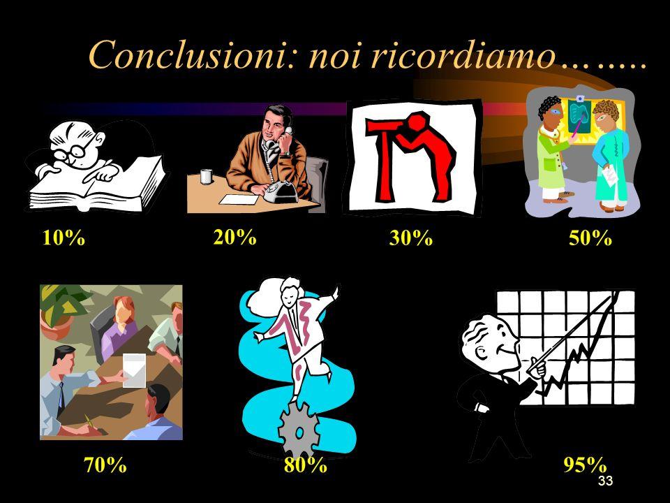 33 Conclusioni: noi ricordiamo…….. 10% 50% 70%80%95% 30% 20%