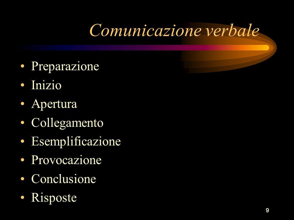 9 Preparazione Inizio Apertura Collegamento Esemplificazione Provocazione Conclusione Risposte