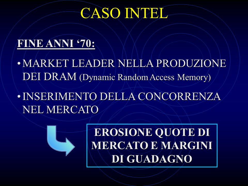 CASO INTEL FINE ANNI 70: MARKET LEADER NELLA PRODUZIONE DEI DRAM (Dynamic Random Access Memory)MARKET LEADER NELLA PRODUZIONE DEI DRAM (Dynamic Random