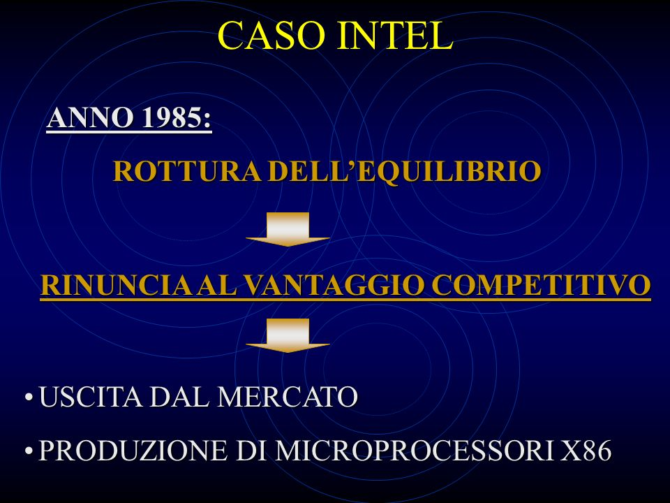 CASO INTEL USCITA DAL MERCATOUSCITA DAL MERCATO PRODUZIONE DI MICROPROCESSORI X86PRODUZIONE DI MICROPROCESSORI X86 RINUNCIA AL VANTAGGIO COMPETITIVO ANNO 1985: ROTTURA DELLEQUILIBRIO