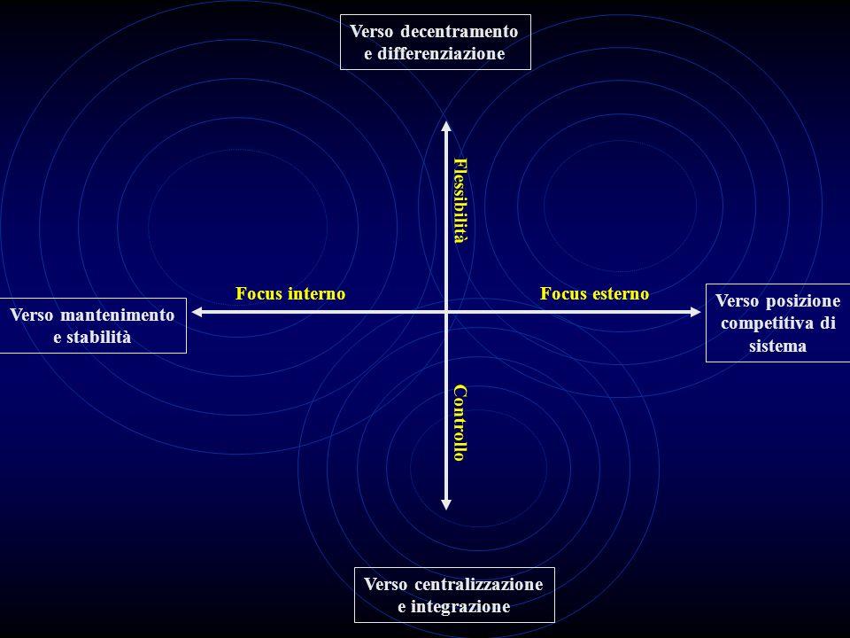 Verso decentramento e differenziazione Verso posizione competitiva di sistema Verso centralizzazione e integrazione Verso mantenimento e stabilità Flessibilità Controllo Focus internoFocus esterno