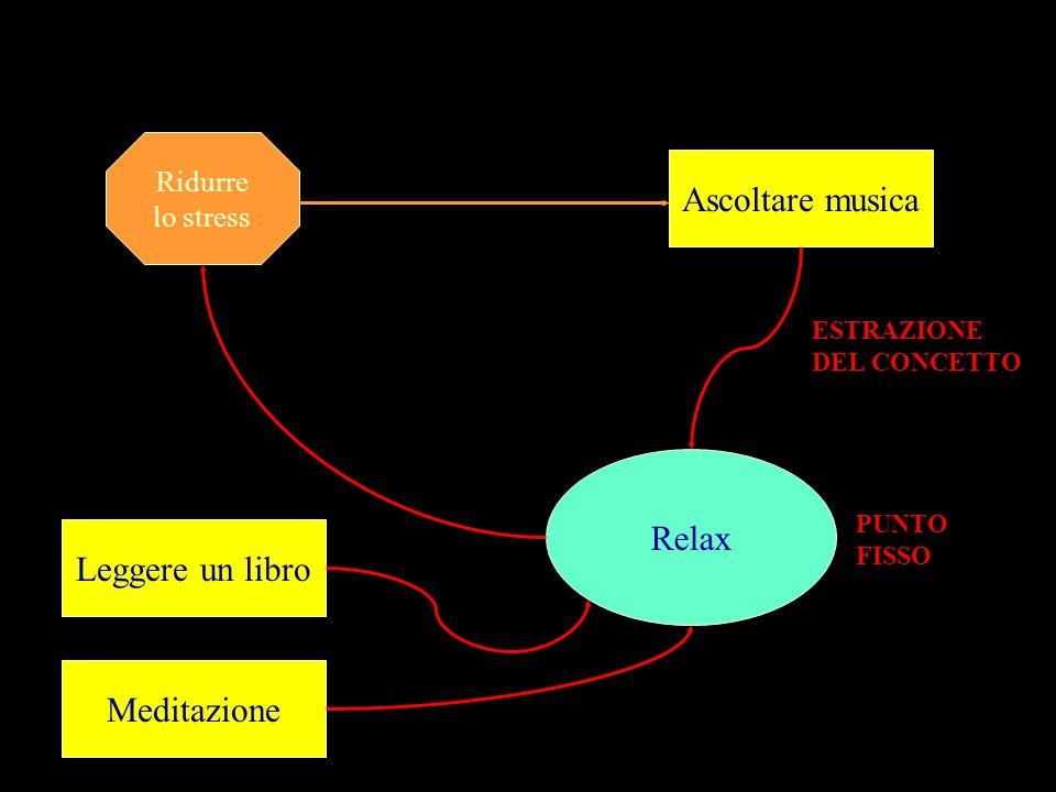 Ridurre lo stress Ascoltare musica ESTRAZIONE DEL CONCETTO Relax PUNTO FISSO Leggere un libro Meditazione