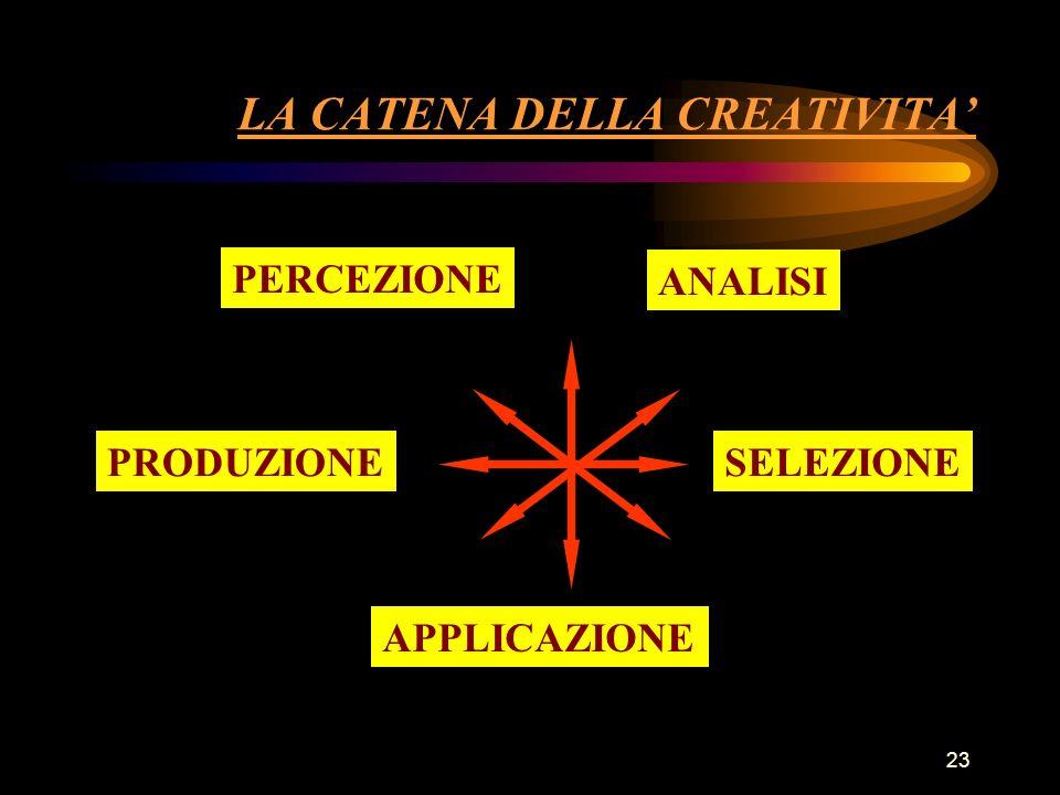 23 LA CATENA DELLA CREATIVITA PERCEZIONE ANALISI PRODUZIONESELEZIONE APPLICAZIONE