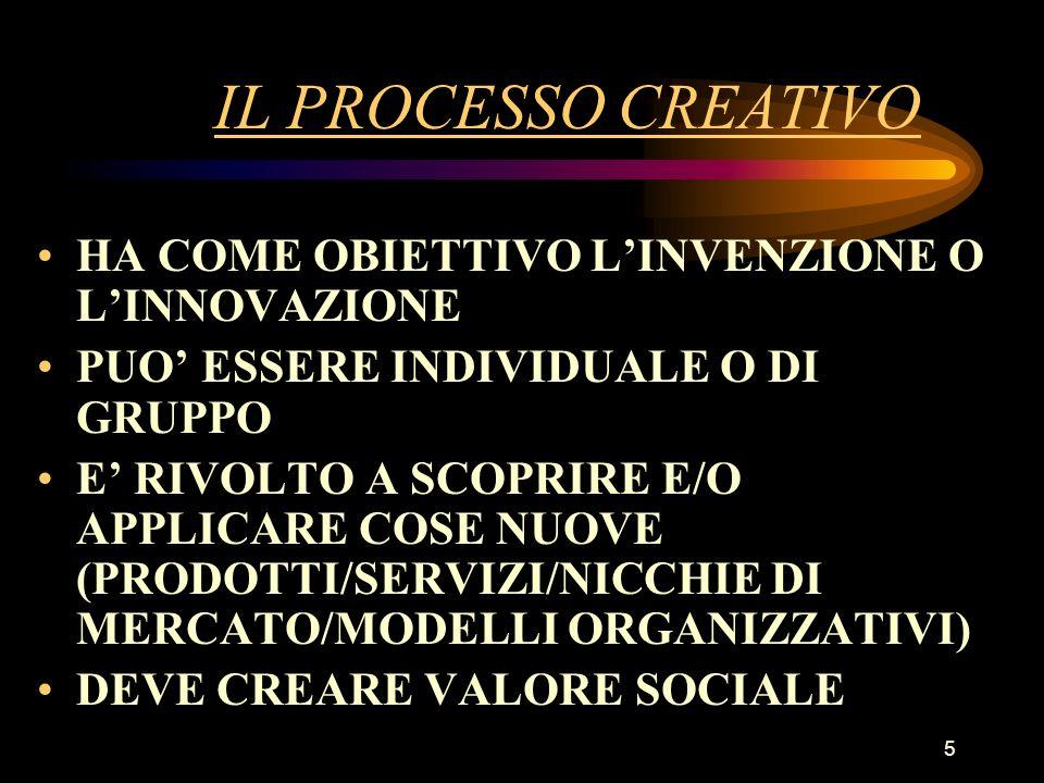 5 IL PROCESSO CREATIVO HA COME OBIETTIVO LINVENZIONE O LINNOVAZIONE PUO ESSERE INDIVIDUALE O DI GRUPPO E RIVOLTO A SCOPRIRE E/O APPLICARE COSE NUOVE (PRODOTTI/SERVIZI/NICCHIE DI MERCATO/MODELLI ORGANIZZATIVI) DEVE CREARE VALORE SOCIALE