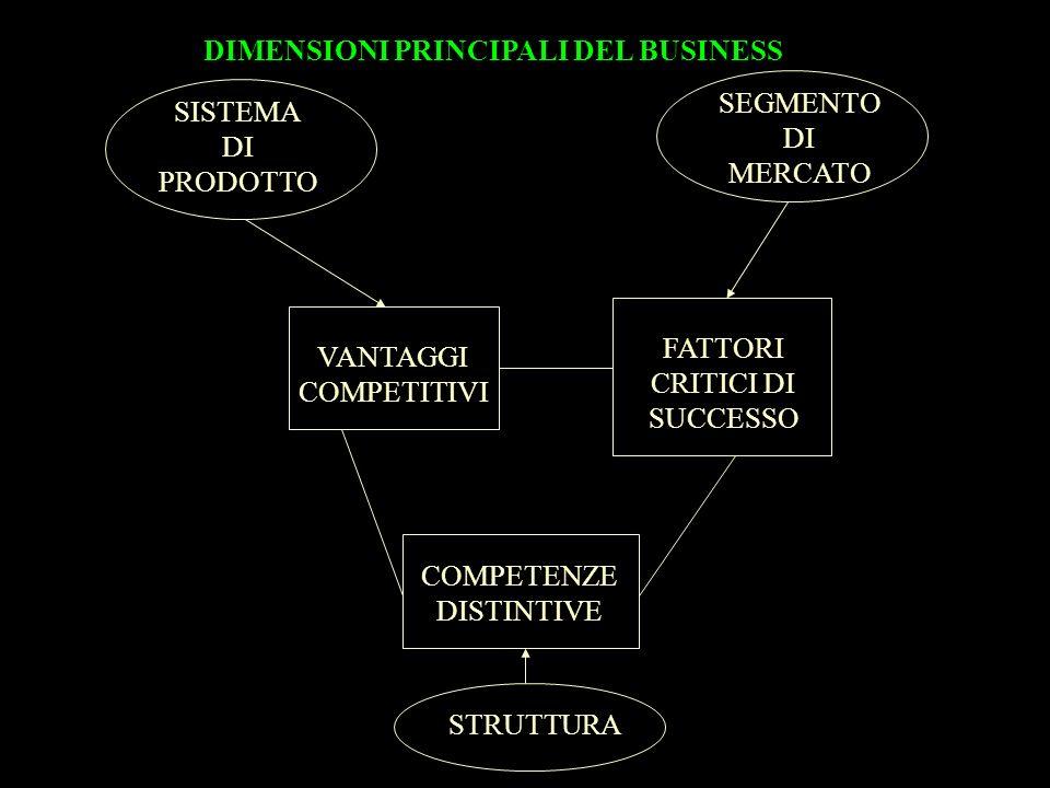 VANTAGGI COMPETITIVI FATTORI CRITICI DI SUCCESSO COMPETENZE DISTINTIVE SEGMENTO DI MERCATO SISTEMA DI PRODOTTO STRUTTURA DIMENSIONI PRINCIPALI DEL BUSINESS