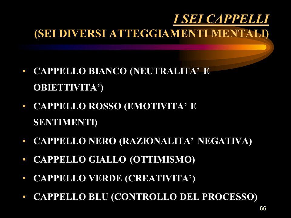 66 I SEI CAPPELLI (SEI DIVERSI ATTEGGIAMENTI MENTALI) CAPPELLO BIANCO (NEUTRALITA E OBIETTIVITA) CAPPELLO ROSSO (EMOTIVITA E SENTIMENTI) CAPPELLO NERO (RAZIONALITA NEGATIVA) CAPPELLO GIALLO (OTTIMISMO) CAPPELLO VERDE (CREATIVITA) CAPPELLO BLU (CONTROLLO DEL PROCESSO)