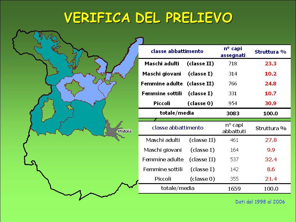 VERIFICA DEL PRELIEVO Dati dal 1998 al 2006