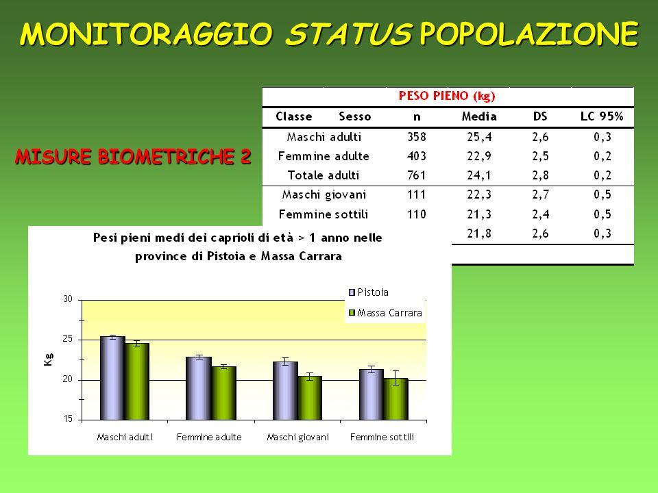 MISURE BIOMETRICHE 2 MONITORAGGIO STATUS POPOLAZIONE
