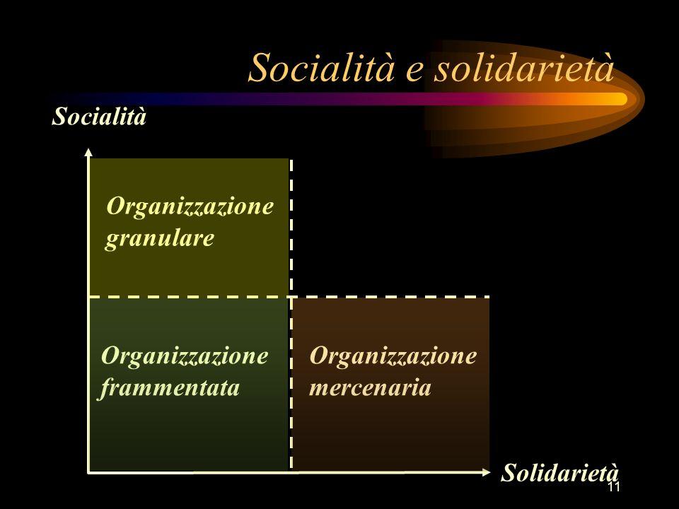 11 Socialità Solidarietà Organizzazione frammentata Organizzazione mercenaria Organizzazione granulare Socialità e solidarietà