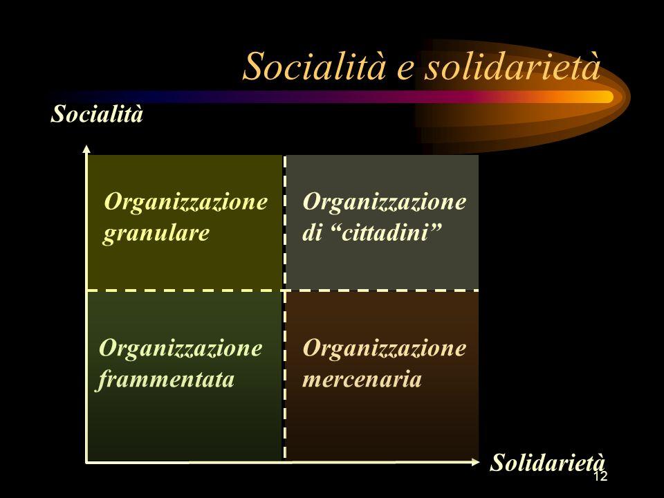 12 Socialità Solidarietà Organizzazione frammentata Organizzazione mercenaria Organizzazione di cittadini Organizzazione granulare Socialità e solidar