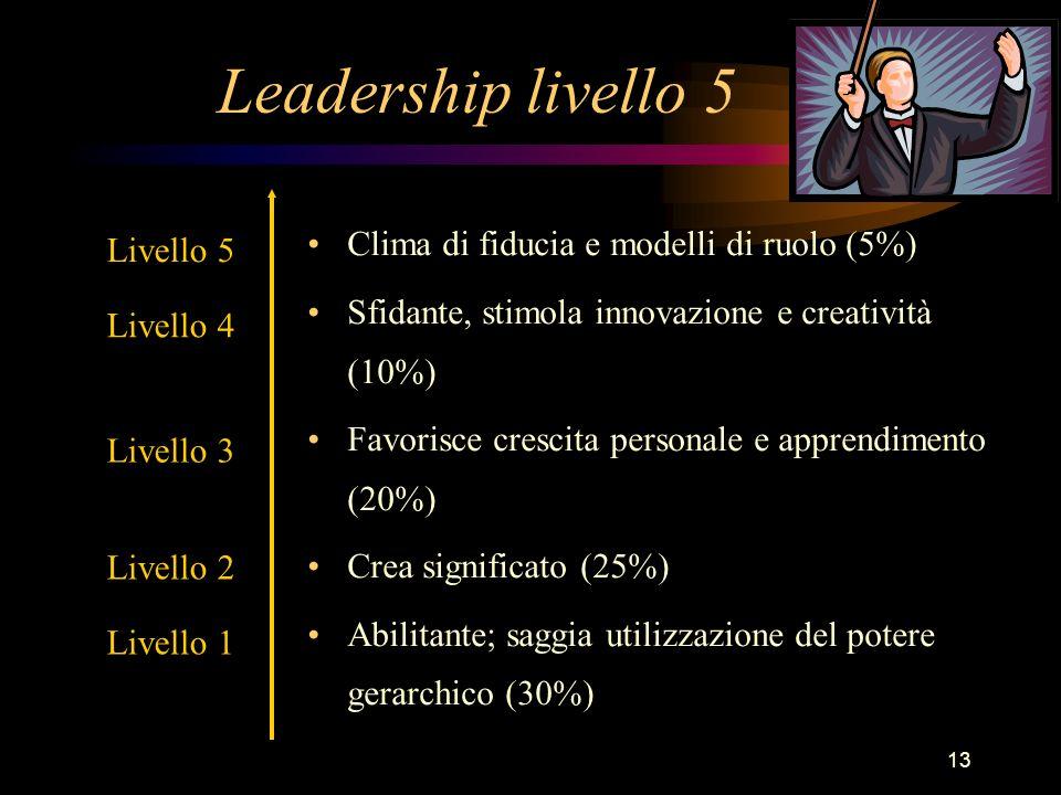 13 Leadership livello 5 Clima di fiducia e modelli di ruolo (5%) Sfidante, stimola innovazione e creatività (10%) Favorisce crescita personale e appre