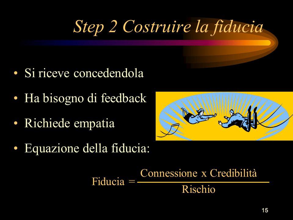 15 Step 2 Costruire la fiducia Si riceve concedendola Ha bisogno di feedback Richiede empatia Equazione della fiducia: Fiducia = Connessione x Credibi