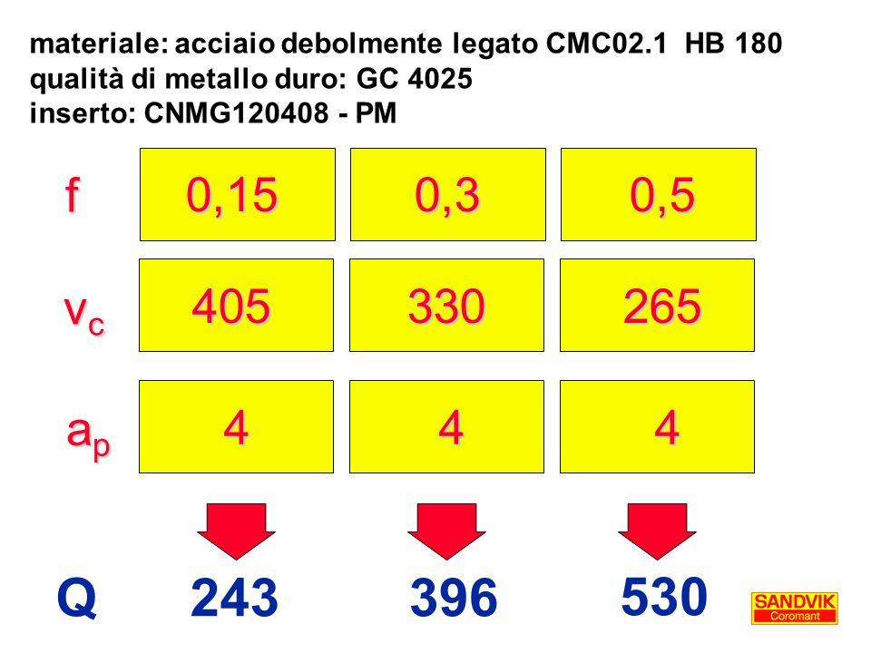 materiale: acciaio debolmente legato CMC02.1 HB 180 qualità di metallo duro: GC 4025 inserto: CNMG120408 - PM f vcvcvcvc apapapap 0,15 0,3 0,5 405 330