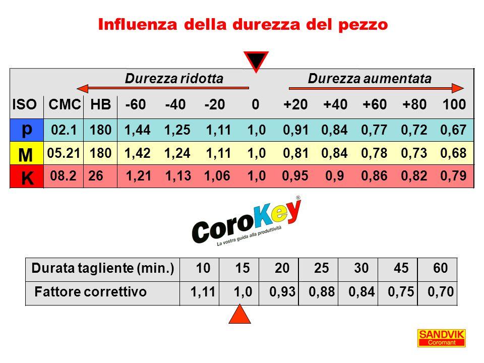 Influenza della durezza del pezzo Durata tagliente (min.)10152025304560 Fattore correttivo1,111,00,930,880,840,750,70 ISOCMCHB-60-40-200+20+40+60+8010