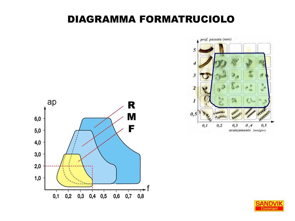 ap f RMFRMF DIAGRAMMA FORMATRUCIOLO