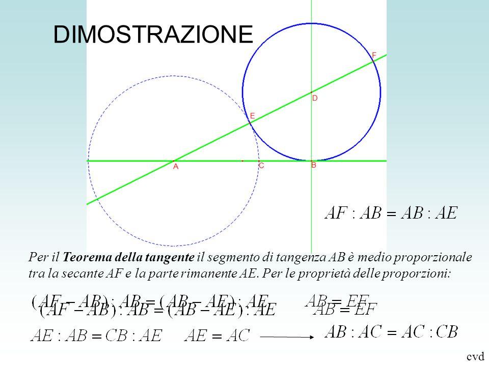 DIMOSTRAZIONE Per il Teorema della tangente il segmento di tangenza AB è medio proporzionale tra la secante AF e la parte rimanente AE. Per le proprie