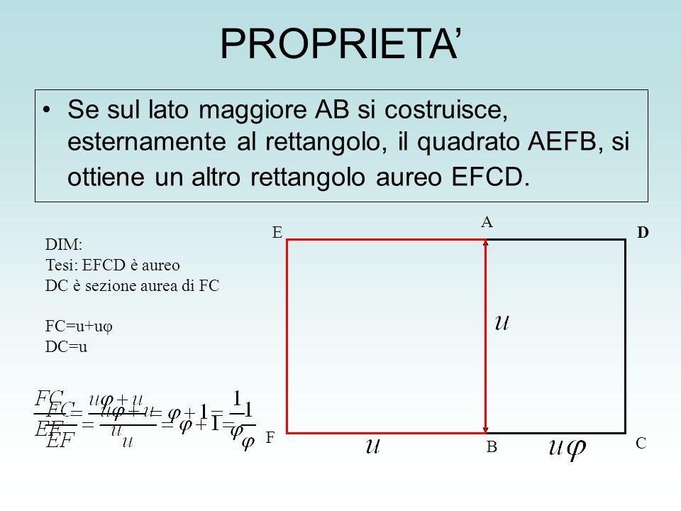 PROPRIETA Se sul lato maggiore AB si costruisce, esternamente al rettangolo, il quadrato AEFB, si ottiene un altro rettangolo aureo EFCD. A C D B E F