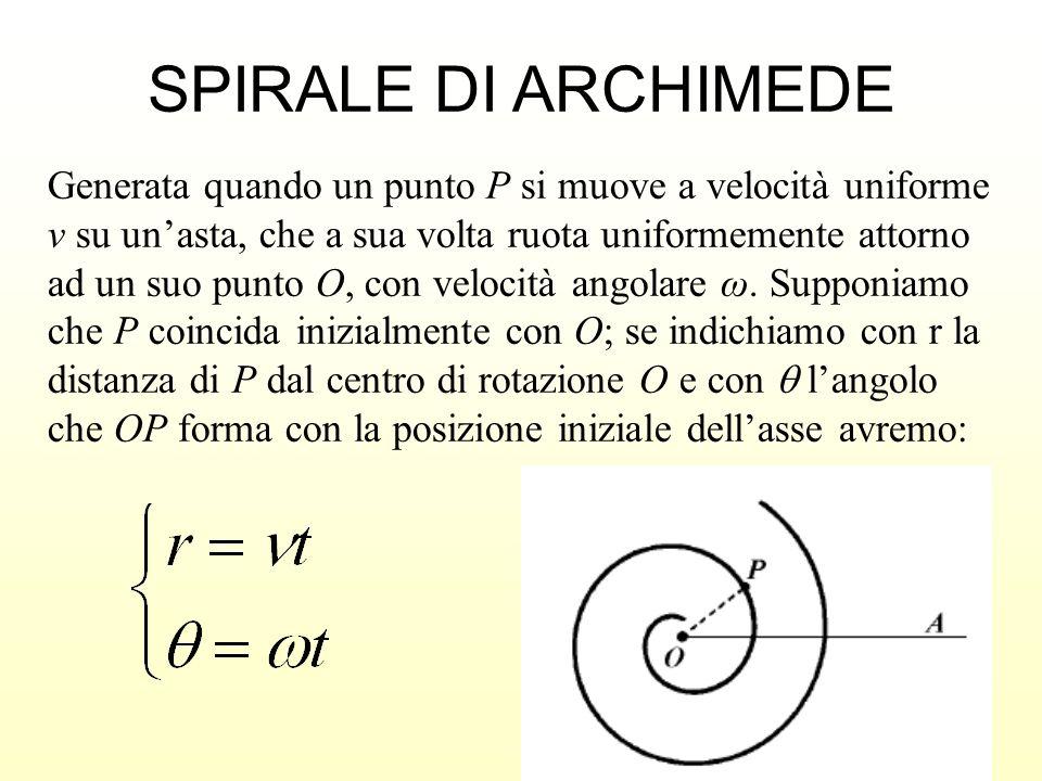 SPIRALE DI ARCHIMEDE Generata quando un punto P si muove a velocità uniforme v su unasta, che a sua volta ruota uniformemente attorno ad un suo punto